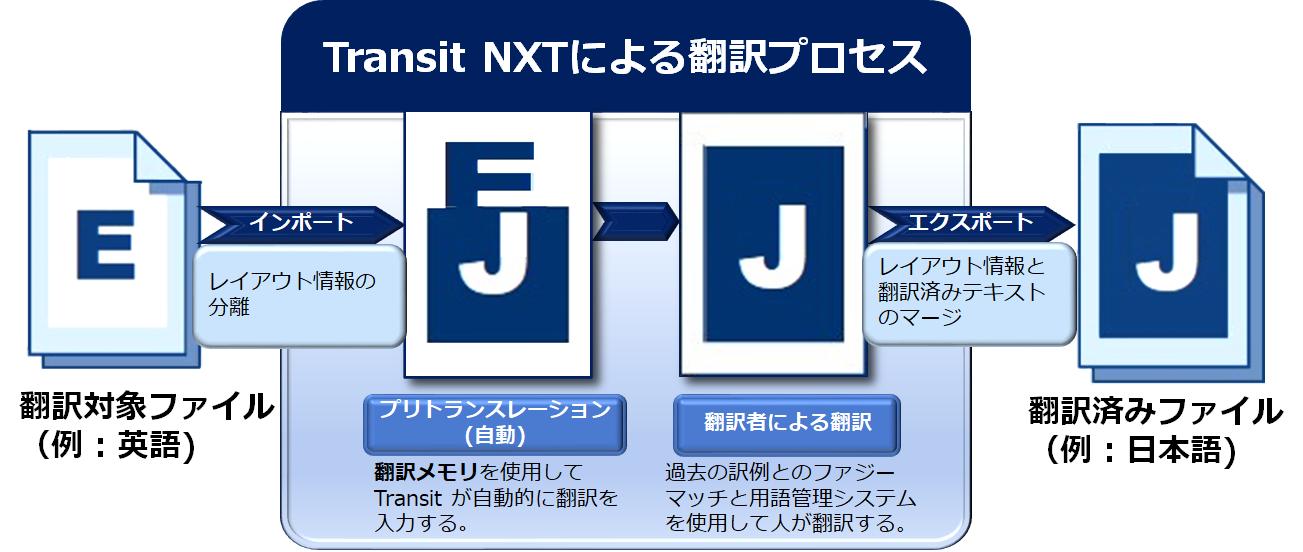 Transit NXTによる翻訳プロセスを表しています。対象ファイルをインポートし、翻訳メモリを自動的に挿入し、新規部分を翻訳者が訳例や用語集を参考にしながら翻訳します。完了後にエクスポートすることで、元のレイアウト上に翻訳が載っている状態を再現します。